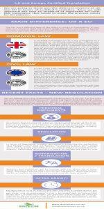 UK and Europe certified translations useful